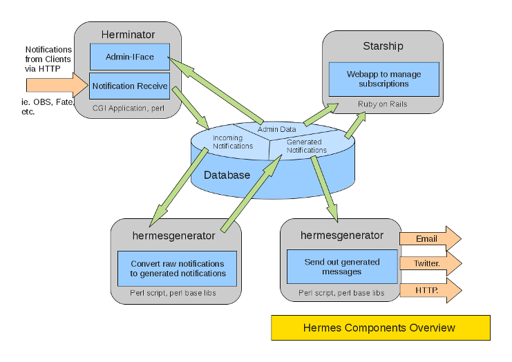 Hermes arch overview.png