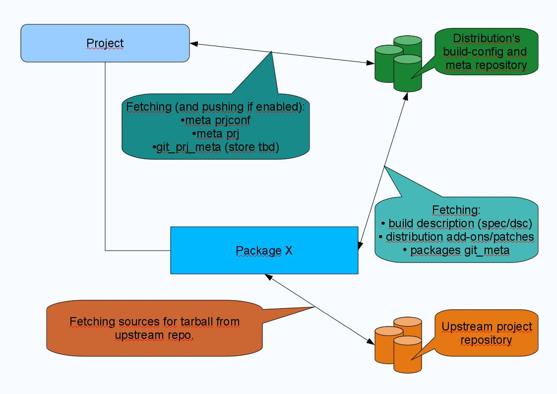 openSUSE:Build Service Concept GitSupport - openSUSE Wiki