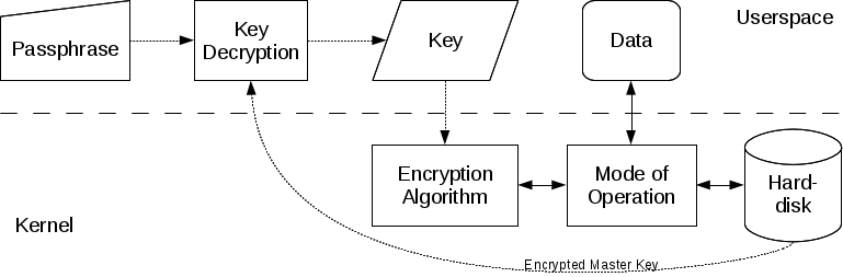 SDB:Encrypted filesystems - openSUSE Wiki