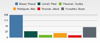 Election2008-Result-Non-Novell.png