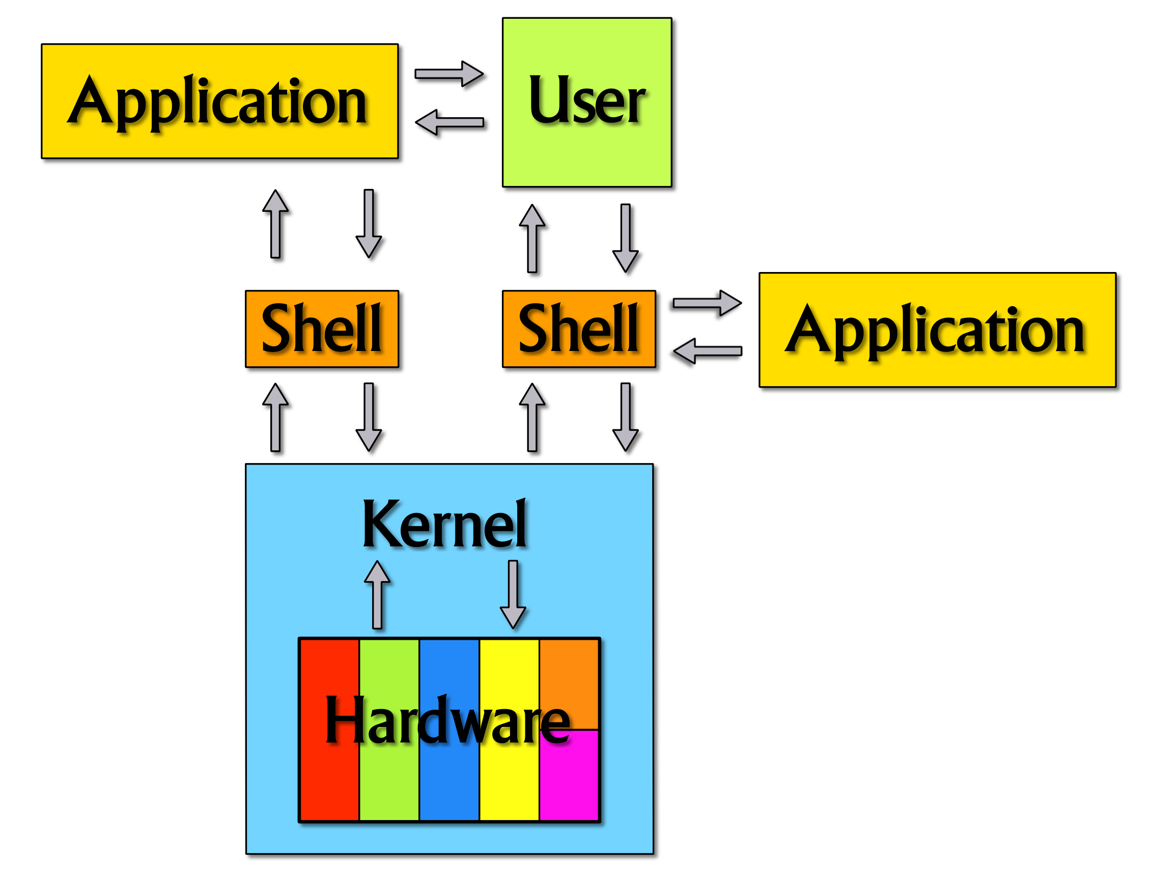 Ubuntu  Linux Shell And Linux Kernel