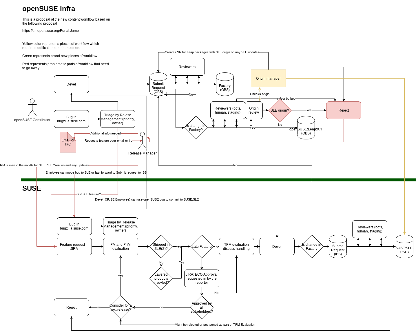 OpenSUSE-current-content-workflow.png