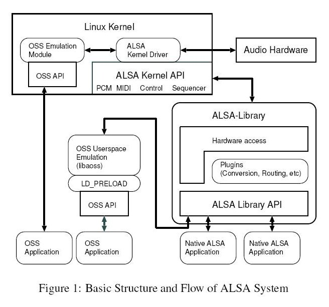 Alsa basic structure.jpg